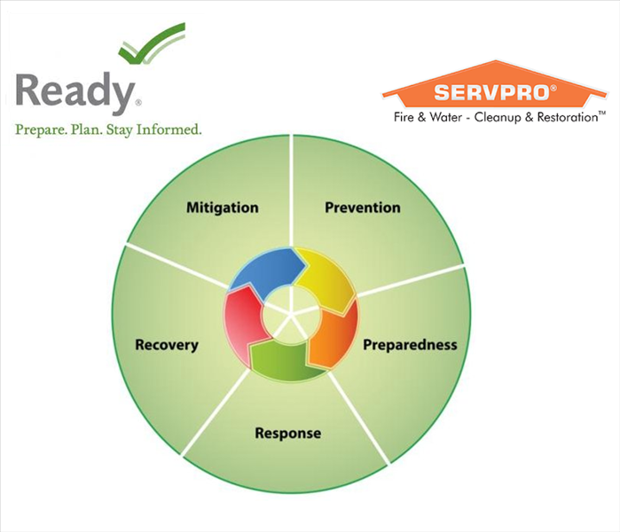 Storm Damage SERVPRO makes National Preparedness Month Easy: Make Your Emergency Plan With SERVPRO